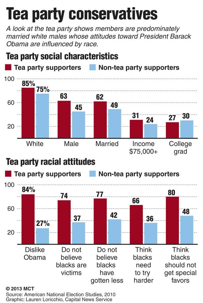 Charts showing tea party social characteristics and racial attitudes; a look at the tea party shows members are predominately married white males whose attitudes toward President Barack Obama are influenced by race.