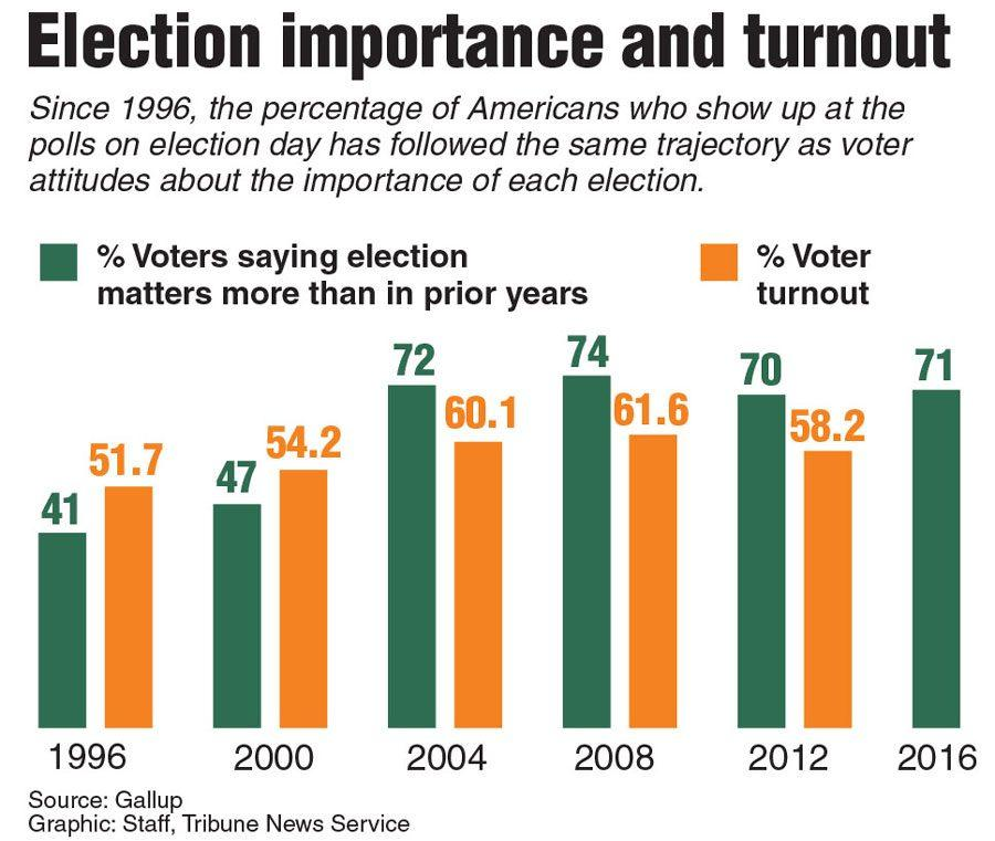 Why+voting+matters