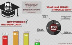 Time for seniors to think about college (and money)